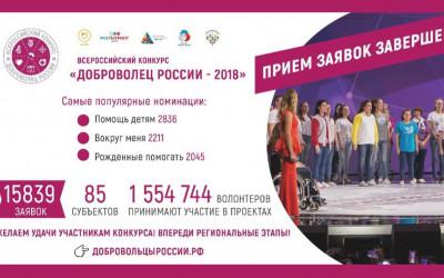 На Всероссийский конкурс «Доброволец России» поступило в 10 раз больше заявок